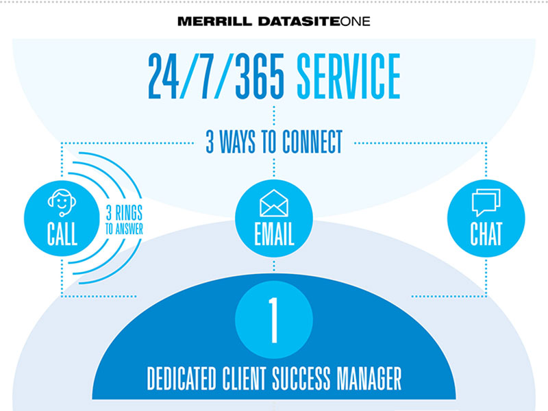 Merrill DatasiteOne - Services Infographic