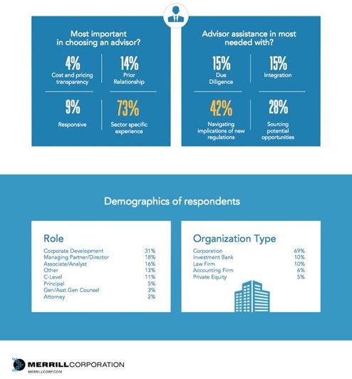2018 corporate development infographic: sector-specific experience and understanding regulations most important, from mostly corporations working on corporate development