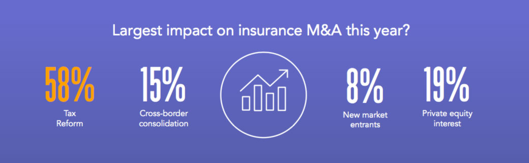 Infographic of largest impact on insurance M&A this year: 58% tax reform, 15% cross-border consolidation, 8% new market entrants, 19% private equity interest