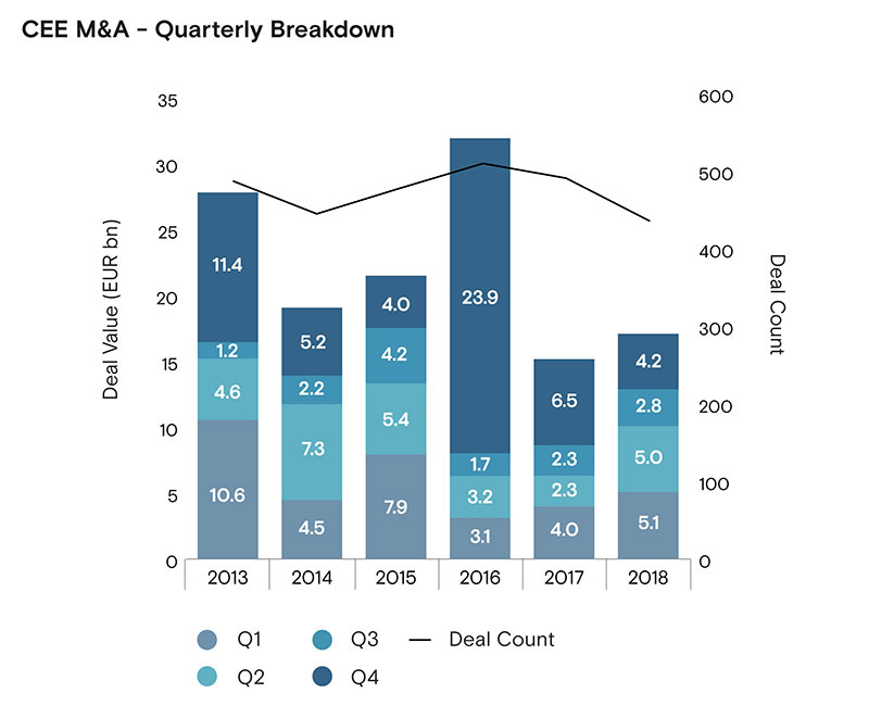 Mixed bar chart of with line graph of CEE M&A quarterly breakdown from 2013-2018: deal count forming a dip then slight inverted parabola and deal value growth with a dip in 2014 and 2017
