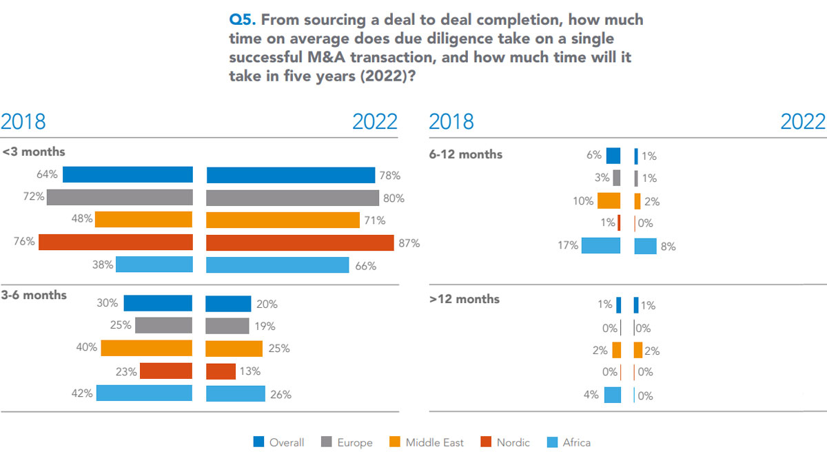 4 diverging stacked bar charts showing reduced time taken and anticipated time taken for due diligence in M&A transactions from 2018-2022