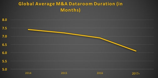 Line chart showing decline of global average dataroom duration: 7.5 months in 2014 down to 6.0 months in 2017