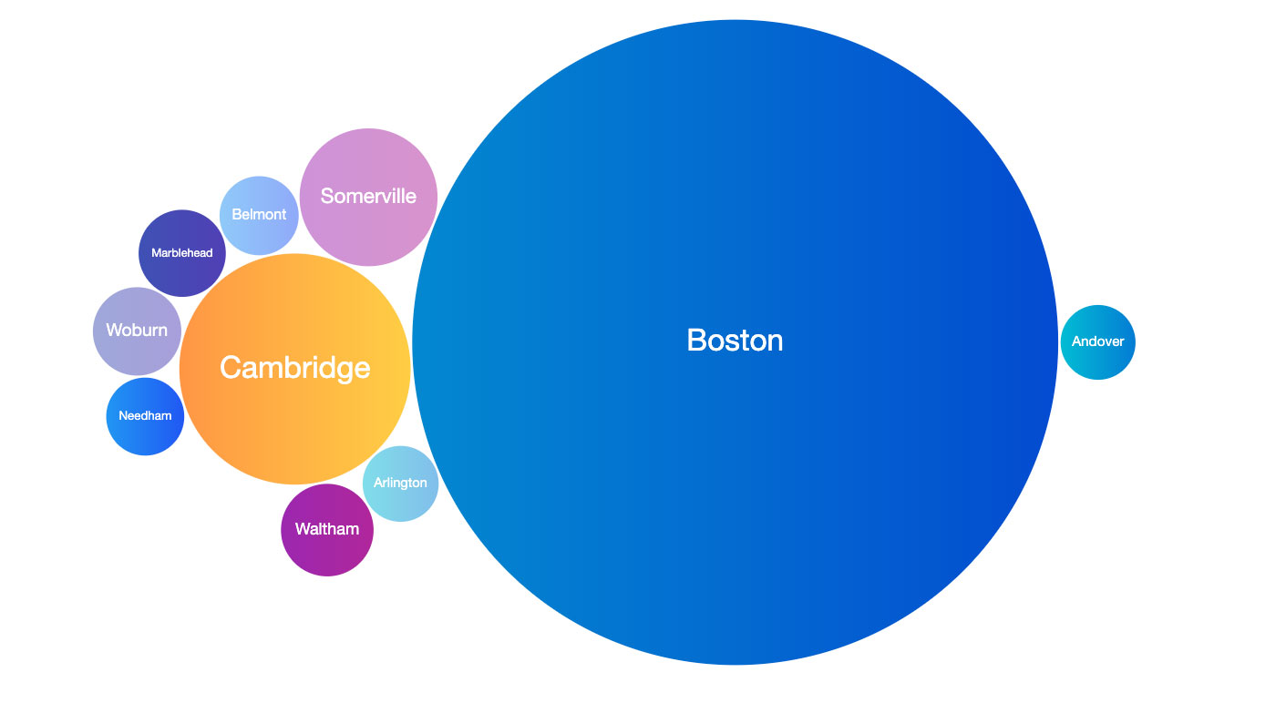Bubble chart of top 10 Massachusetts cities' activity: Boston as the largest by a wide margin followed by Cambridge and Somerville; then Belmont, Marblehead, Woburn, Needham, Waltham, and Arlington.