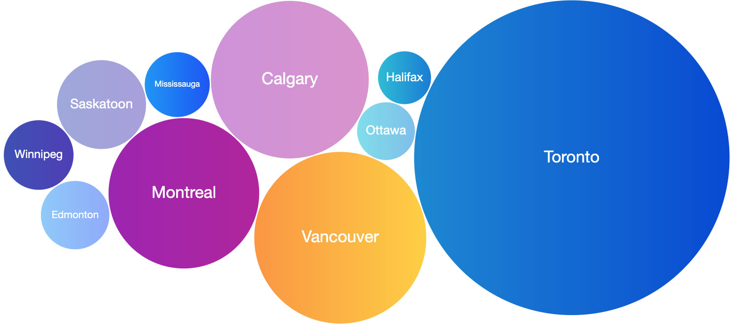 Bubble chart of top 10 Canadian cities' activity: Toronto as the largest followed by Vancouver, Calgary, and Montreal; then Saskatoon, Winnipeg, Edmonton, Mississauga, Halifax, and Ottawa.