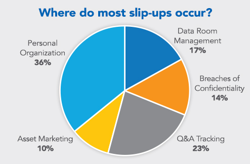 Pie chart asking where most slip-ups occur: 36% personal organization, 23% Q&A tracking, 17% data room management, 14% breaches of confidentiality, and 10% asset marketing