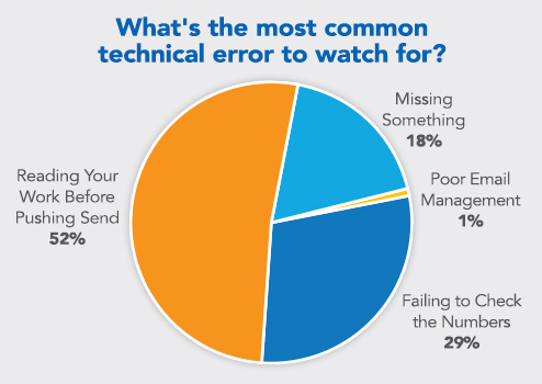 Pie chart asking what's the most common tecnhical error to watch for: 52% reading work before sending, 29% failing to check the numbers, 18% missing something 1% poor email management.