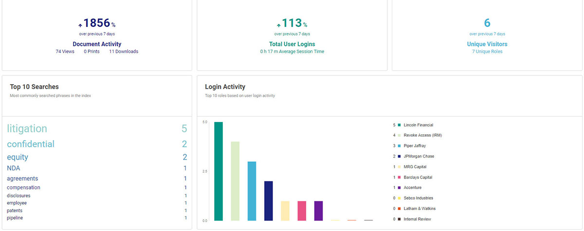 DatasiteOne dashboard showing document activity, total user logins, unique visitors, top 10 searches, and login activity.