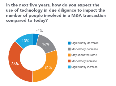 Ring chart showing perceived impact of technology in due diligence on the number of people involved in M&A transactions: 36% moderately increase, 31% stay about the same, 16% moderately decrease, 13% significantly increase, and 4% significantly decrease.