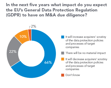 Ring chart of perceived impact on M&A due diligence from the EU's GDPR. 66% increase scrutiny of data protection, 22% no material impact, 10% decrease scrutiny, and 2% don't know.