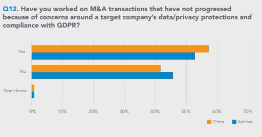 Horizontal bar chart of nearly even yes and no's to whether concerns about a company's data privacy have affected M&A transactions