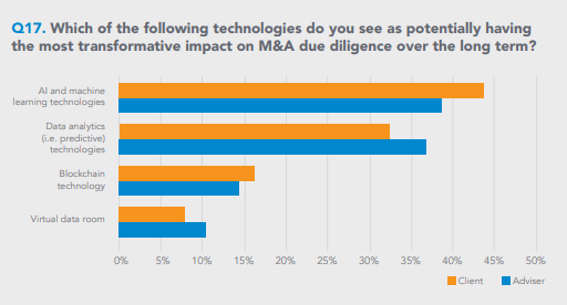 Horizontal bar chart of which technologies are seen as having the most potential impact on M&A transactions, with machine learning followed closely by analytics
