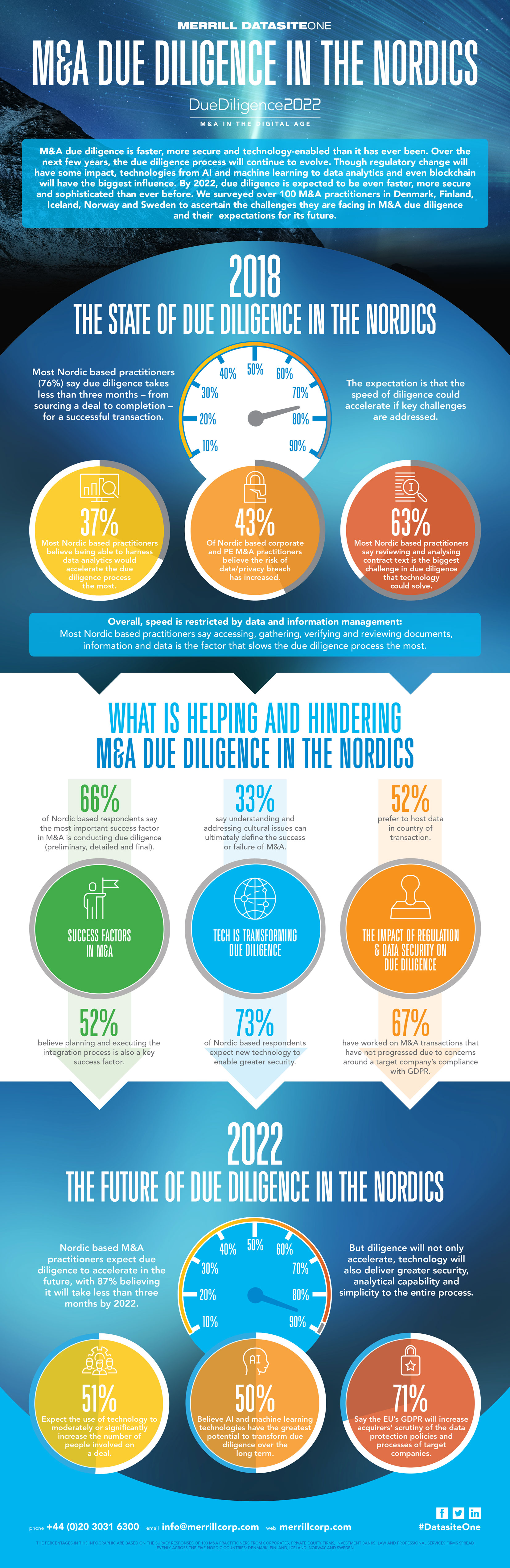 M&A state of due diligenc in the nordics infographic