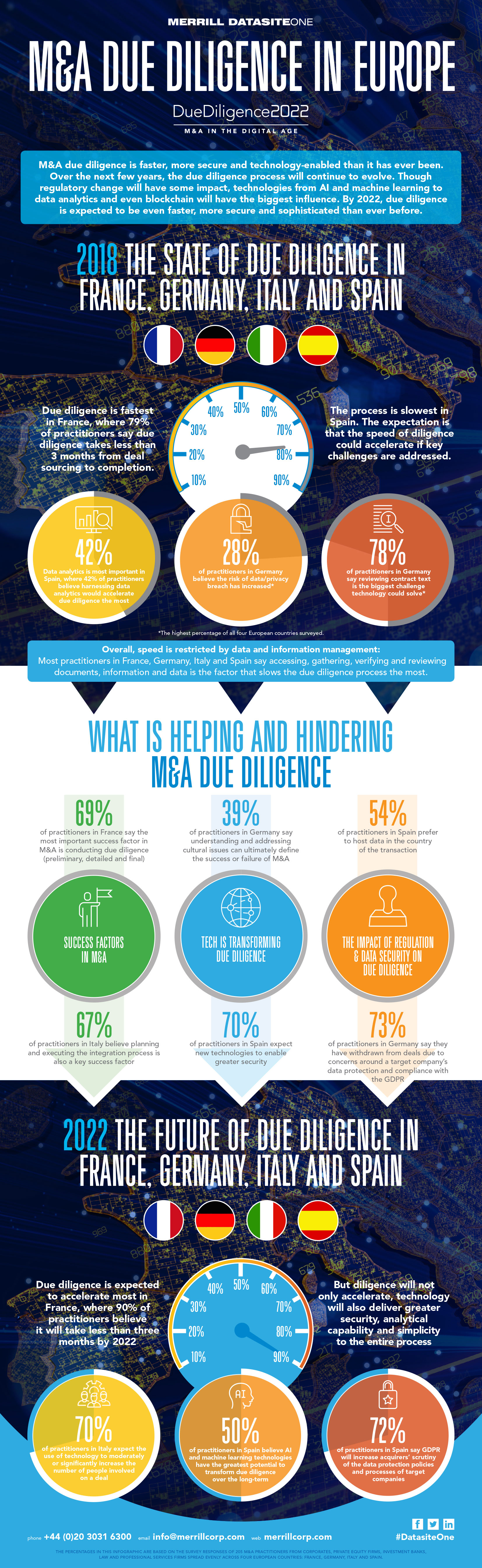 M&A due diligince in Europe infographic