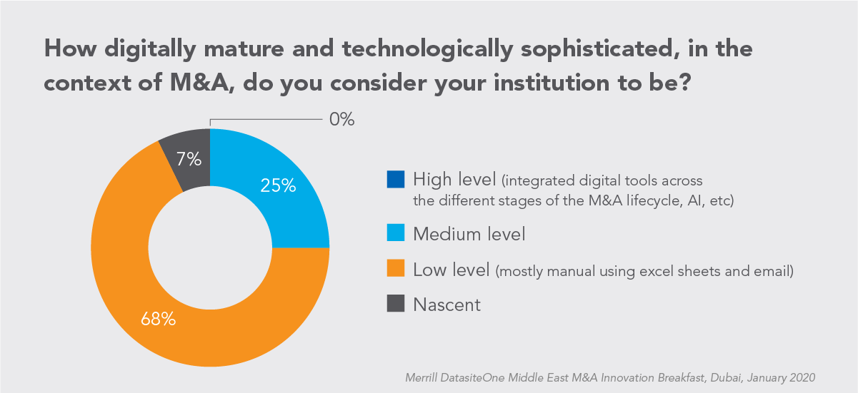 Chart for Digital Advancement in M and A