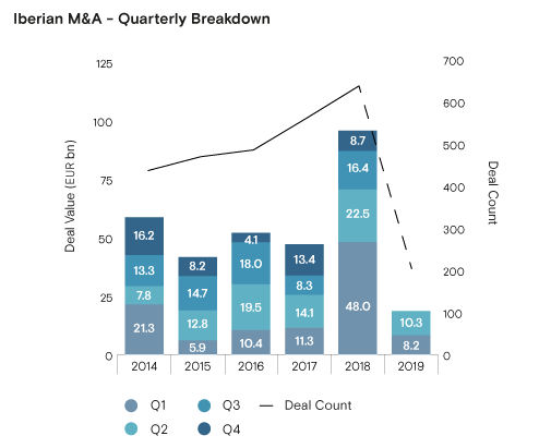 Chart for Iberian M and A Quarterly Breakdown
