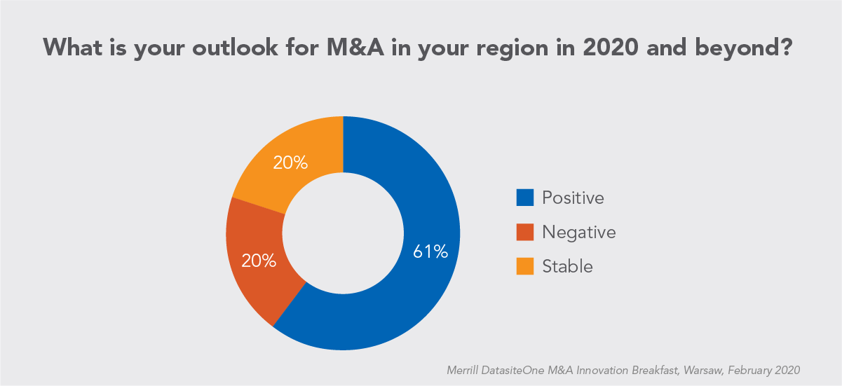 Chart for M and A Outlook