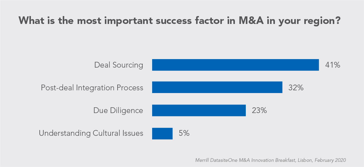 Chart for M and A Success Factors