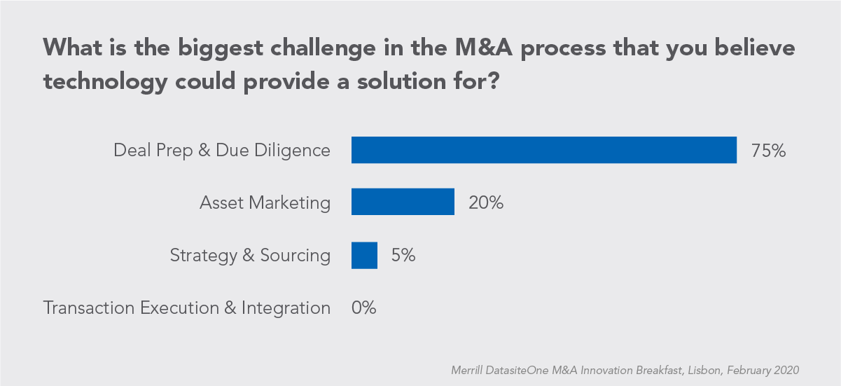 Chart for Biggest Challenge in M and A Process